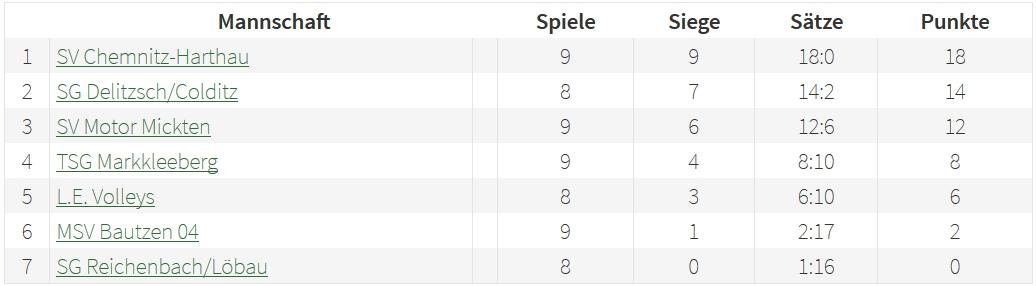 20170115-u14-jugendliga-tabelle
